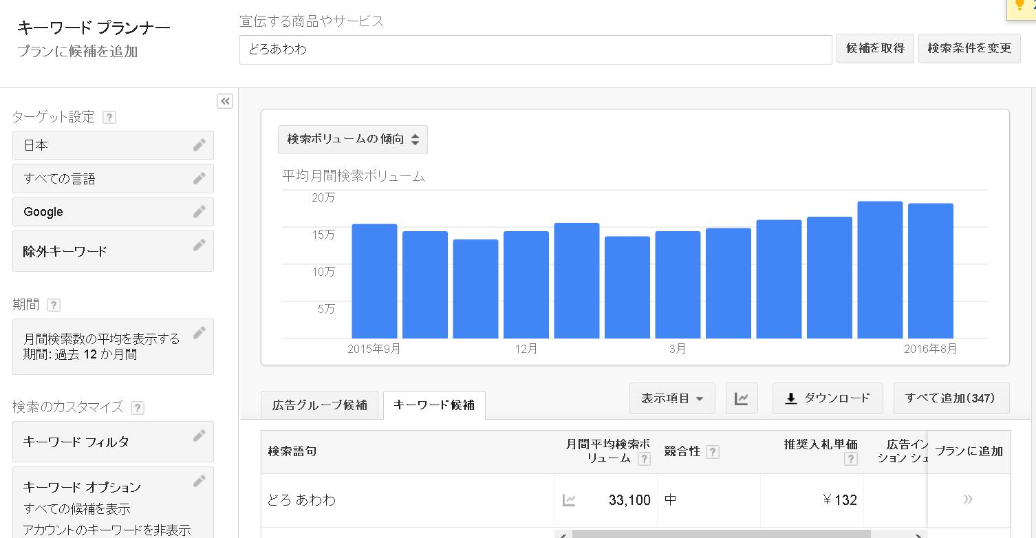 Googleキーワードプランナー有料