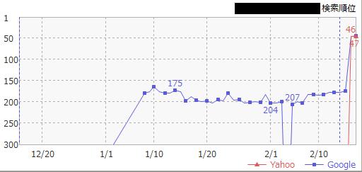 無料ブログからの被リンクの効果検証グラフ01