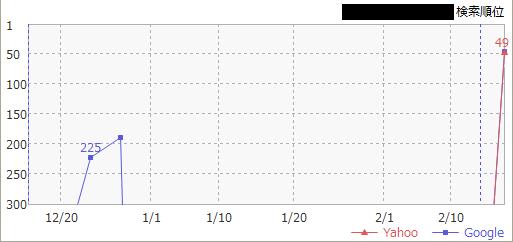 無料ブログからの被リンクの効果検証グラフ02
