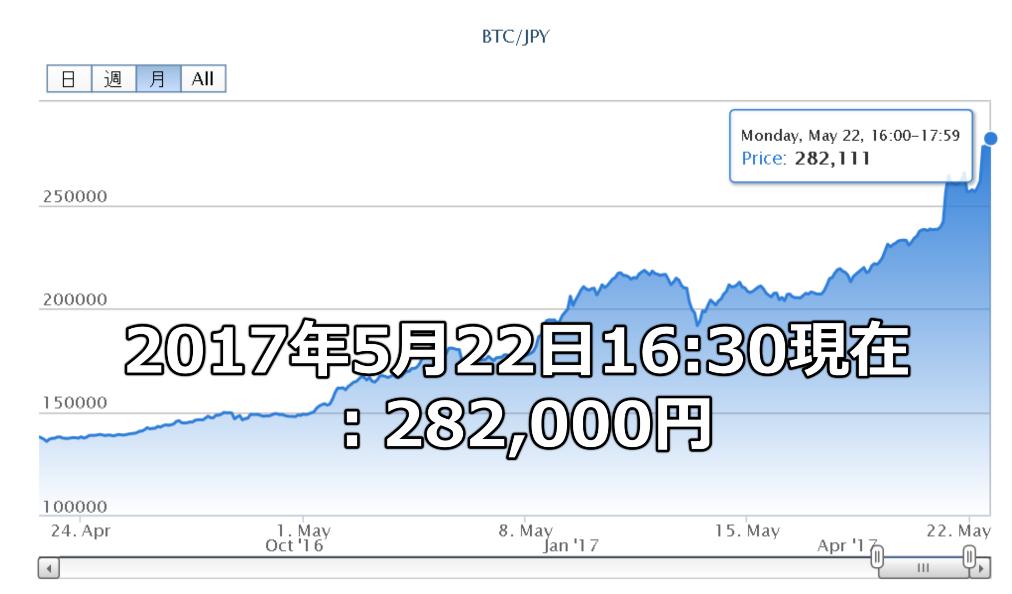 2017年5月22日16:30現在 :282,000円