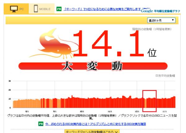 namaz.jpでのマカビーアップデートの順位変動幅