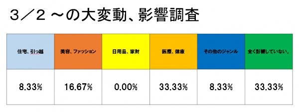 2018年3月変動調査表