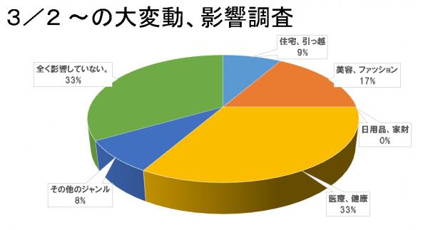 2018年3月変動調査グラフ
