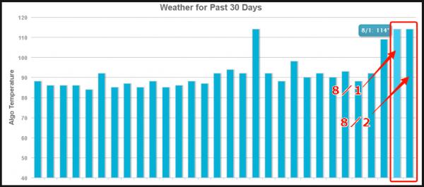 8月1日Mozcastでの大変動のグラフ