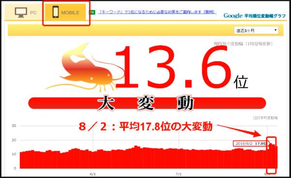 8月2日 namaz.jpでの大変動のグラフ<モバイル>