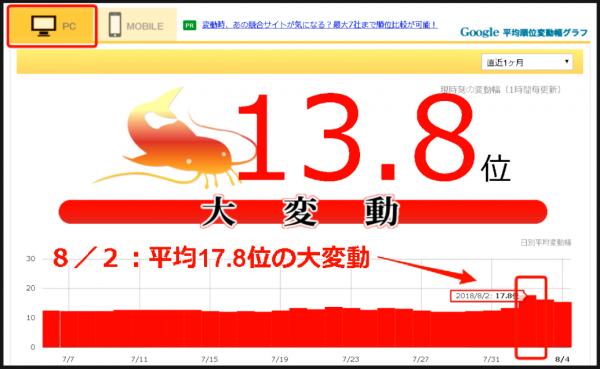 8月2日 namaz.jpでの大変動のグラフ<PC>