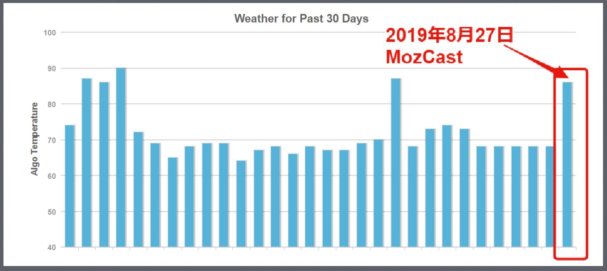 2019年8月27日MozCast