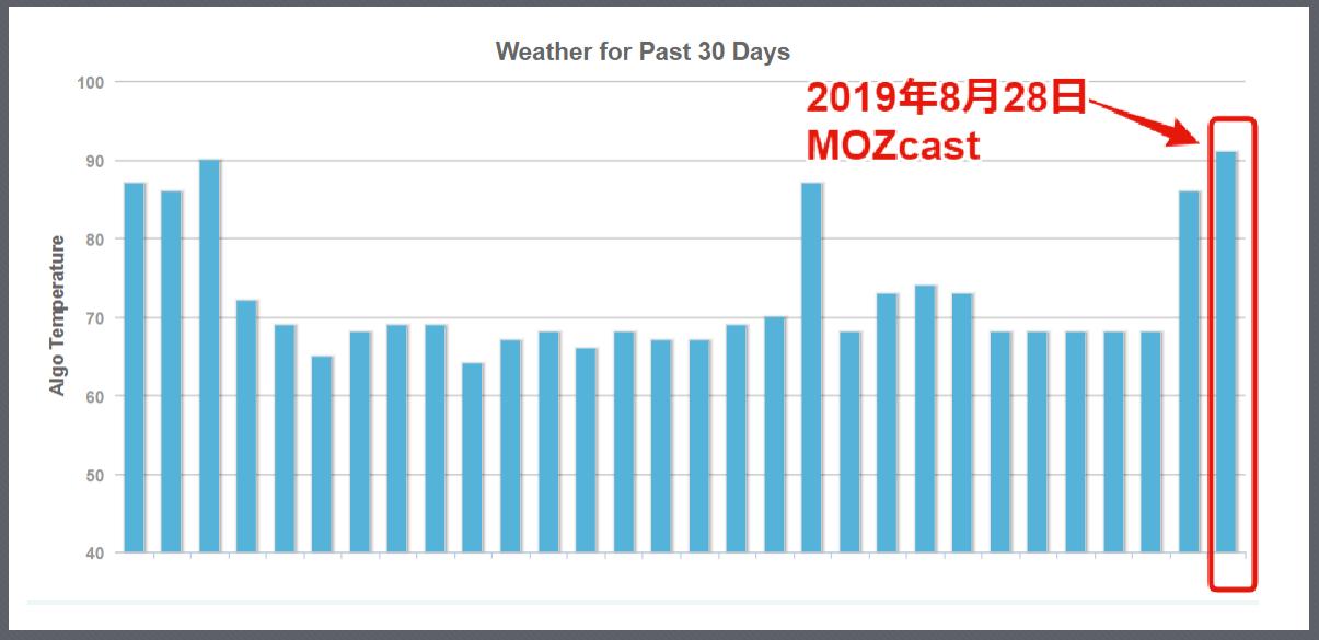 2019年8月28日MozCast