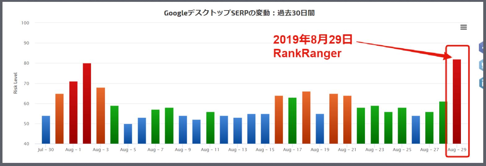 2019年8月29日RankRanger